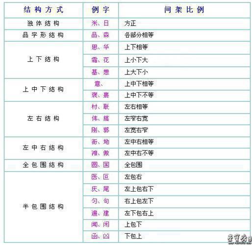 为了说明汉字结构,还得要和间架合起来讲.